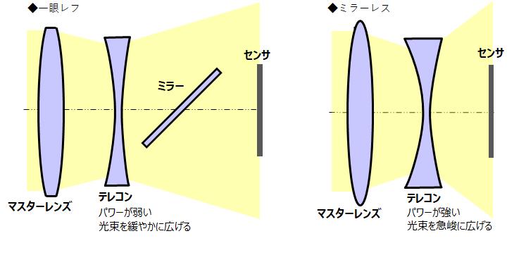 レンズ光線図式.png