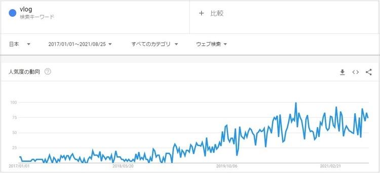 Vlogキーワードの人気度の動向.jpg